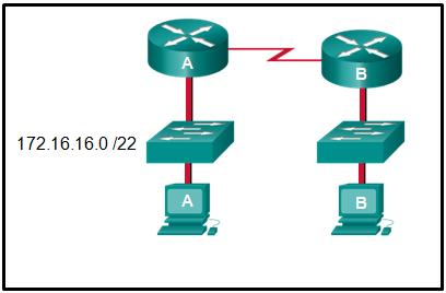 CCNA 1 Final Exam Answer 025 (v5.02, 2015)