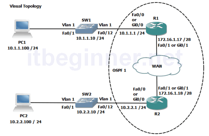 Photo of Lab 4-3: Implementing OSPF
