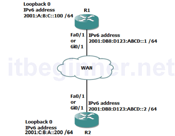 Photo of Lab 5-1: Configure basic IPv6