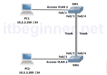Lab 1-3: Configuring EtherChannel