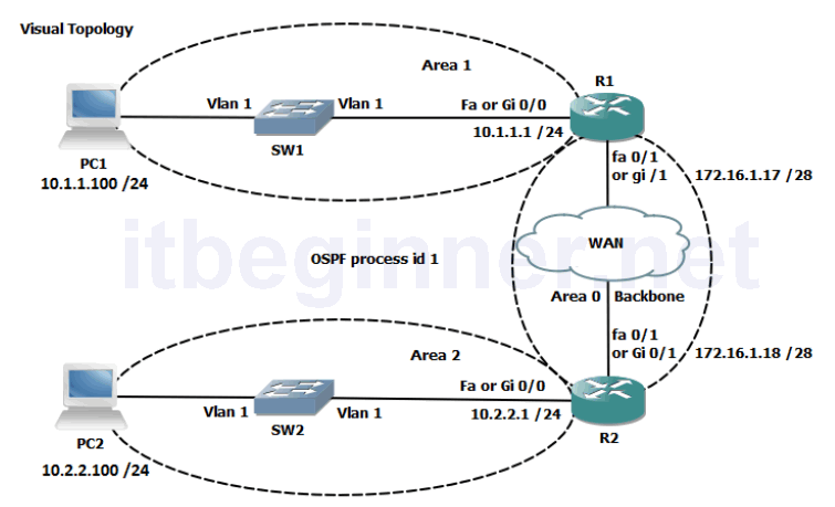 Photo of Lab 4-1: Implementing OSPF in a Multi-area Environment
