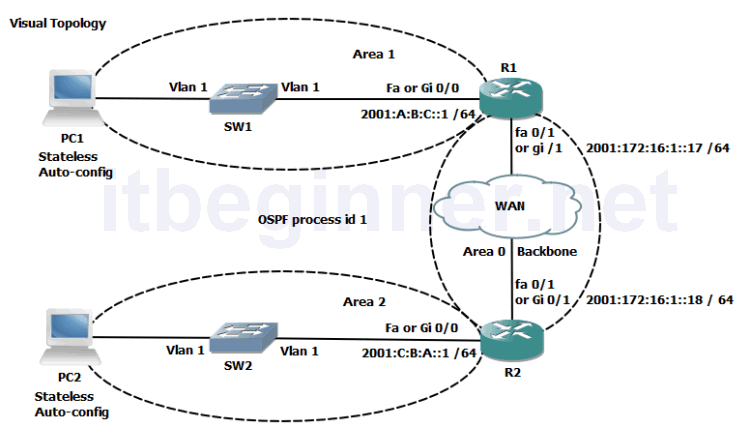Photo of Lab 4-2: Implementing OSPF for IPv6
