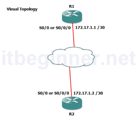 Photo of Lab 5-1: Setting up a Serial Connection