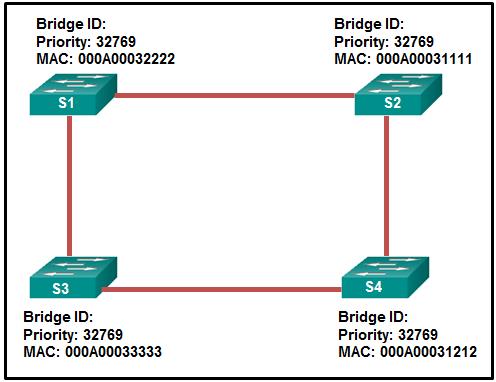 CCNA-2-v7-Modules 5 - 6 Redundant Networks Exam 10