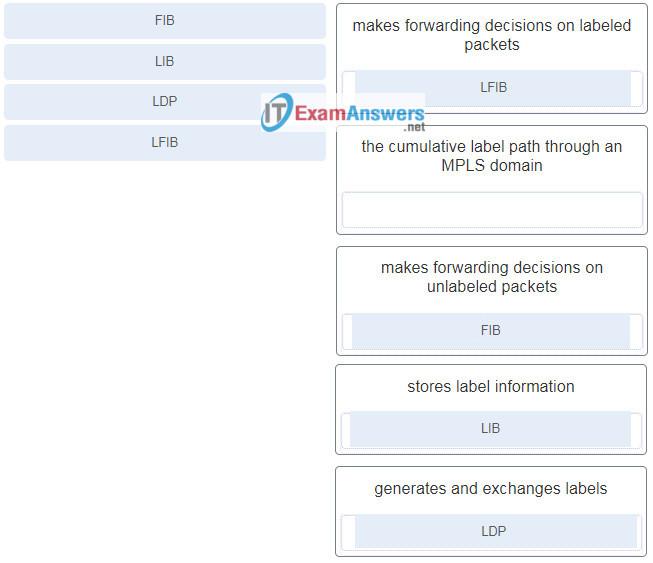 CCNP ENARSI (300-410) Certification Practice Exam 53