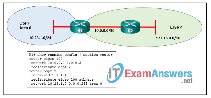 CCNP ENARSI (300-410) Certification Practice Exam 41
